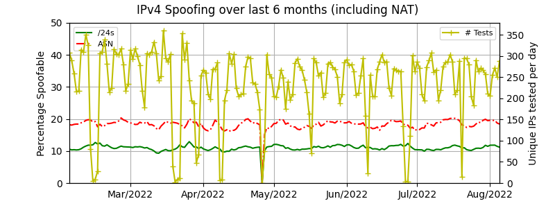 IPv4 spoofing over time including NAT