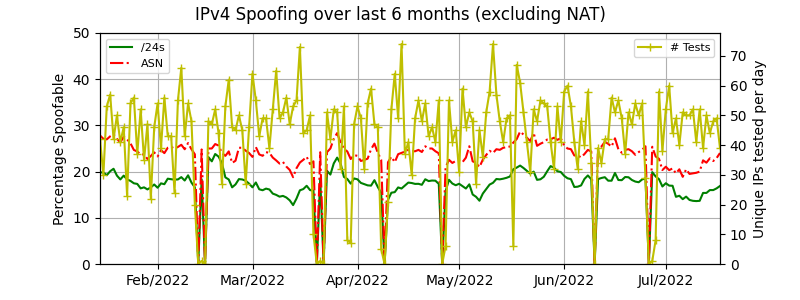 IPv4 spoofing over time excluding NAT