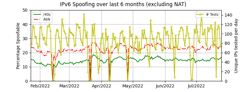 IPv6 spoofing over time excluding NAT